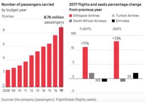 Grafici crescita ethiopian airlines