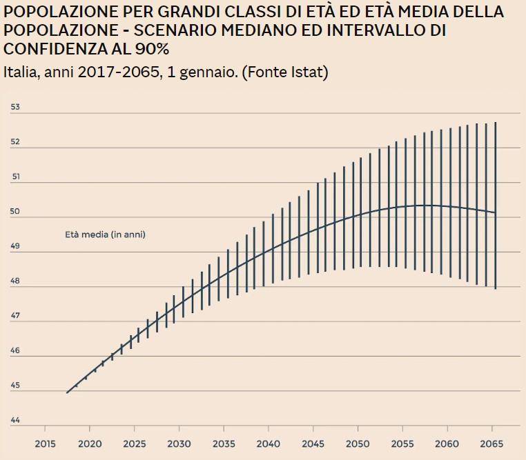 età media italia
